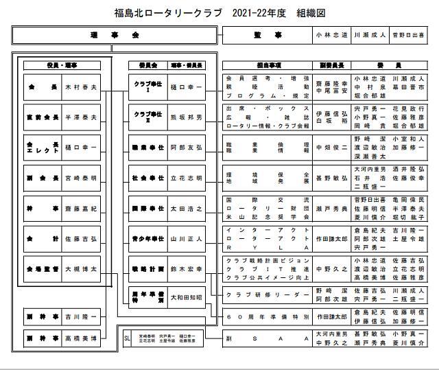 2020-2021年度 福島北ロータリークラブ組織図